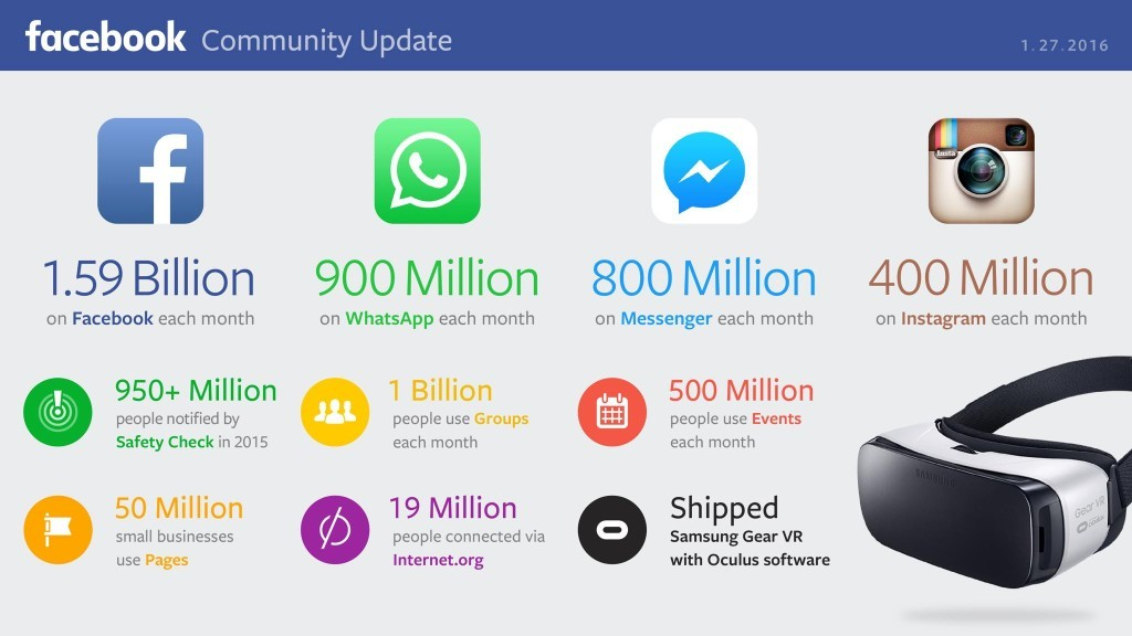Facebooks nya kvartalsrapport, de har nu fler än 1,59 miljarder medlemmar