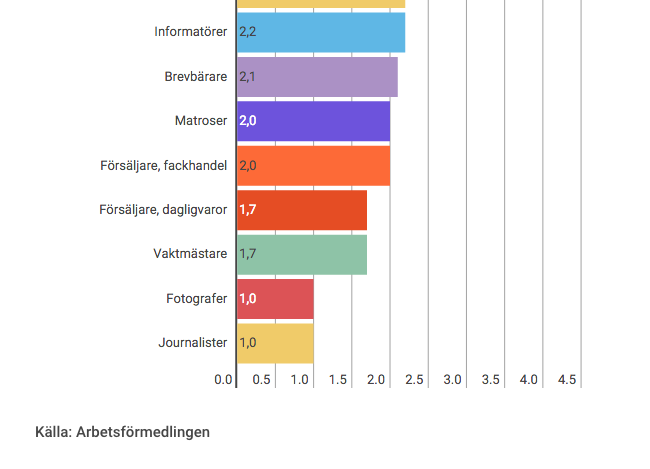 Satsa inte på att bli journalist, enligt Arbetsförmedlingen
